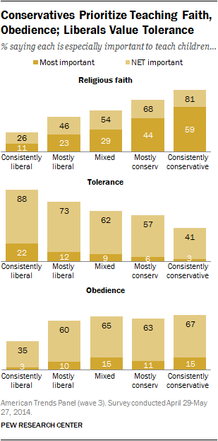 conservatives-prioritize-teaching-faith-obedience-liberals-value-tolerance.png