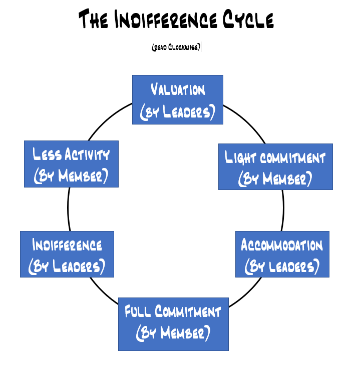 The Indifference Cycle.PNG